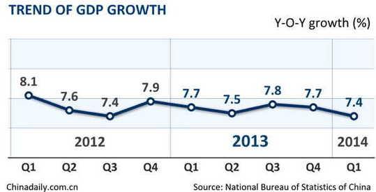 """一季度 """"GDP增速""""7.4%"""