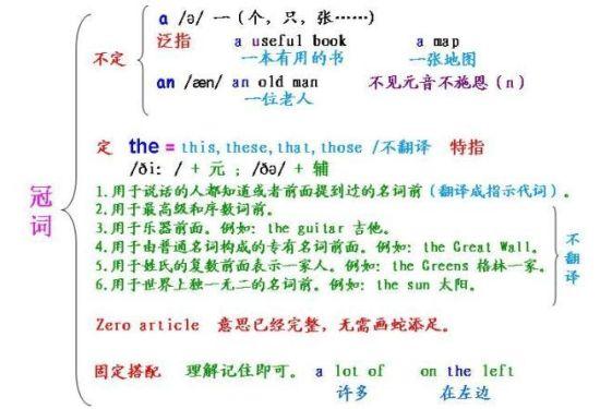 初高中所有英语语法:31张图全部看懂