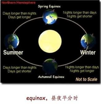 equinox,昼夜平分时