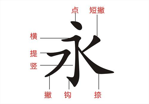 汉字笔画的英文表达
