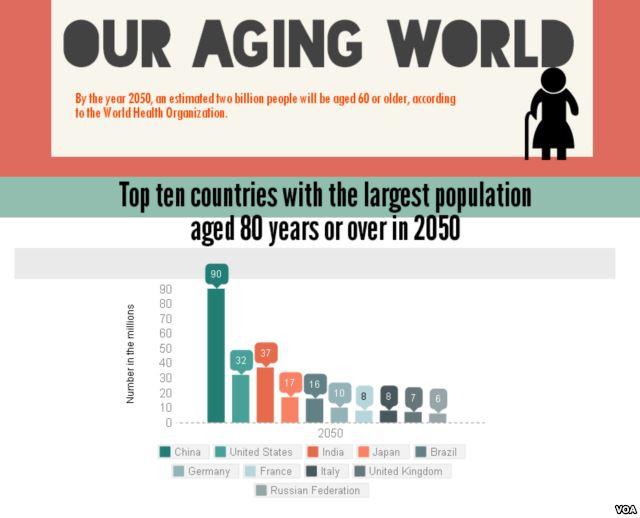 人口老龄化的英语作文_人口老龄化