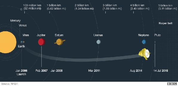 """探测器""""飞掠""""冥王星"""