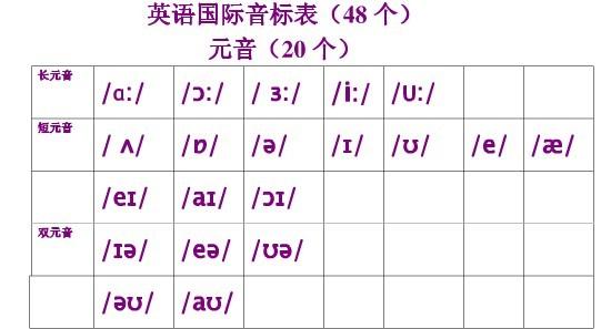 英语国际音标表