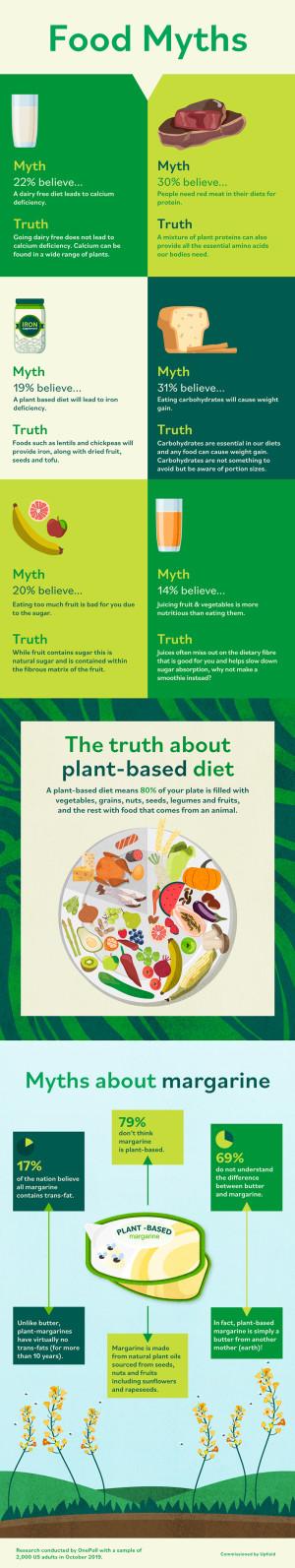 我们都相信的饮食神话