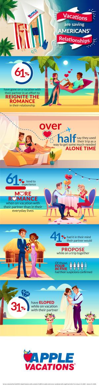 大多数美国人承认浪漫的假期挽救了他们的关系