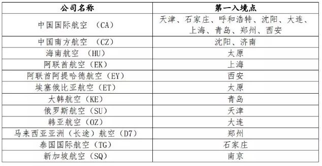 对北京入境航班进行指定机场分流