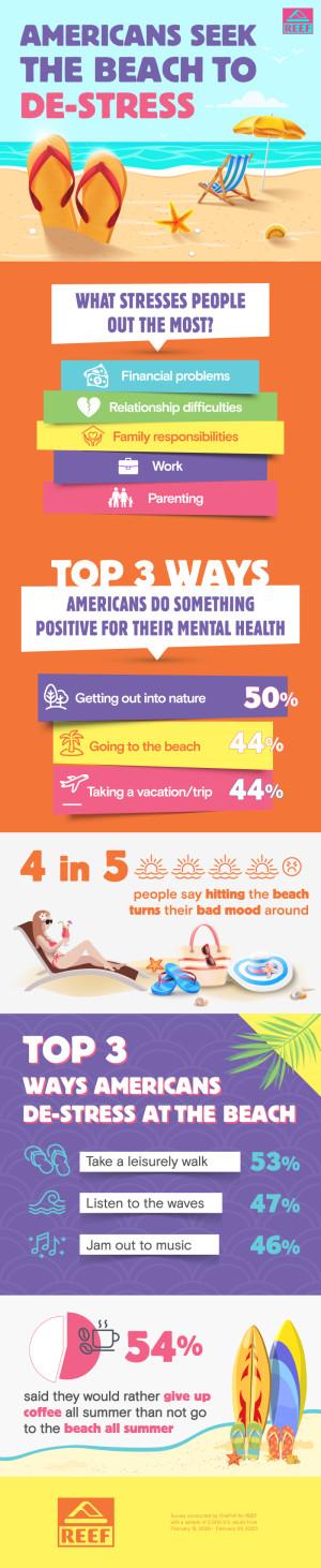 外出是美国人最喜欢的减压方式