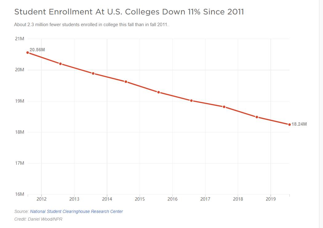 上大学的学生越来越少。这是为什么呢?