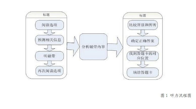 六级听力流程图