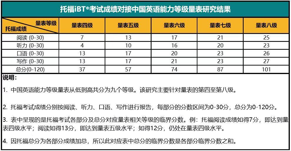 中国英语能力等级量表与托福成绩对接结果发布